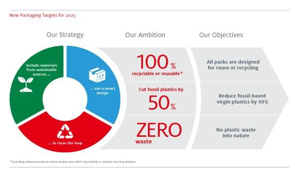 HENKEL 2020 Sürdürülebilirlik Hedeflerini Açıkladı