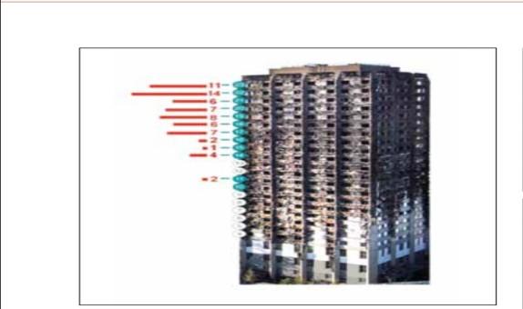 Yangın Emniyeti ve Cephe Tasarımı class=