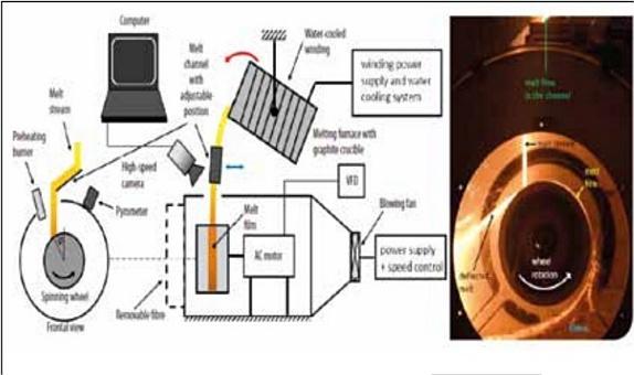 Eriyik ve Soğuk Deneylerle Mineral Yün Elyaflama ve Şut Oluşumun Araştırılması class=
